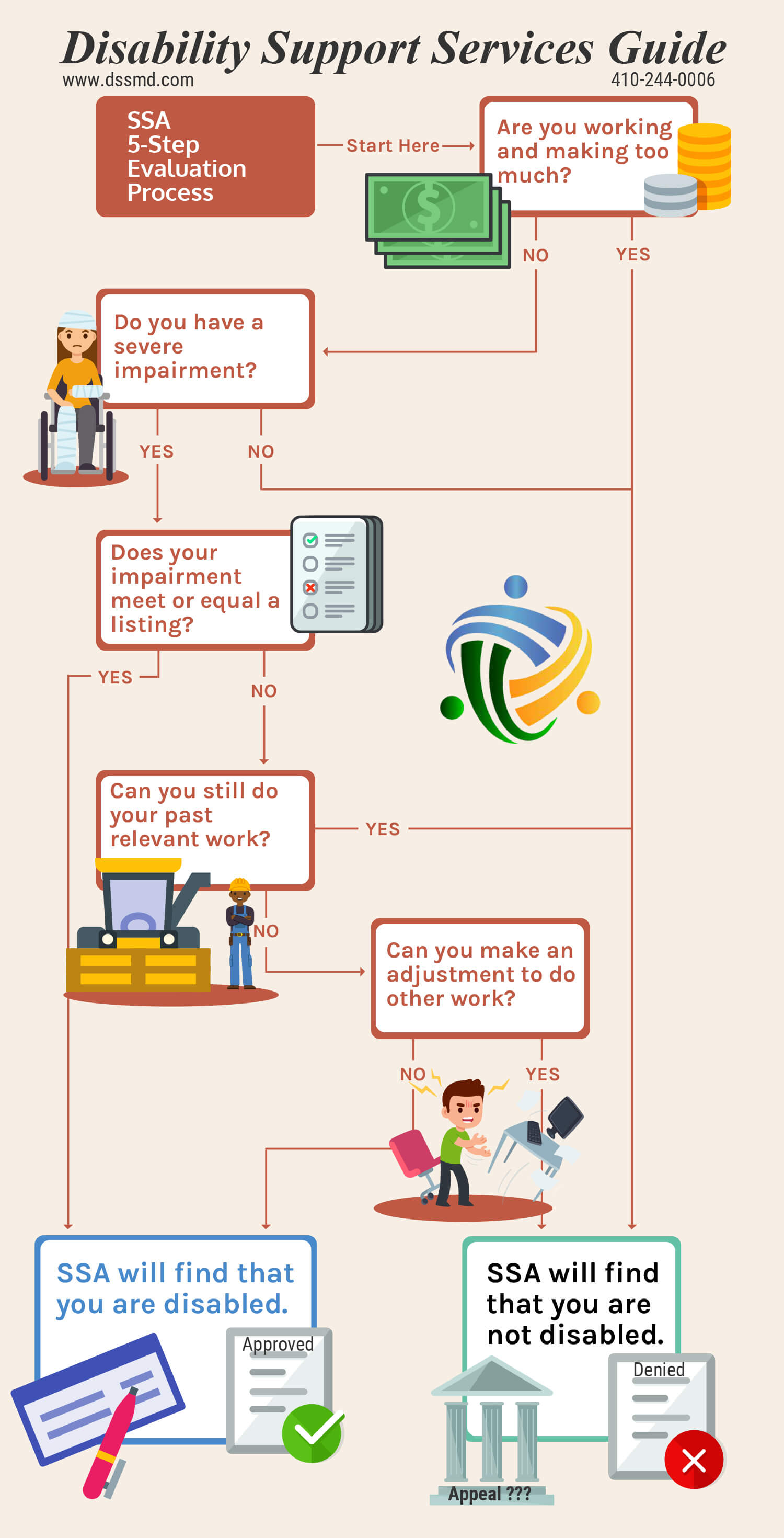 DSS 5-Step Evaluation for Disability Benefits Infographic